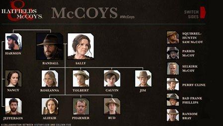 Hatfields & McCoys izle